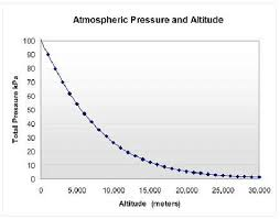 Air Pressure Altitude Chart The Relationship Between Altitude And Atmospheric Pressure