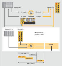 pilz automation safety 2011 extending the enable principle
