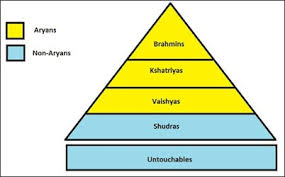 Caste System Chart Caste System Hinduism And Their History Facts And Details