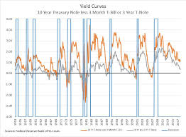 Yield Curve Anxiety Seeking Alpha