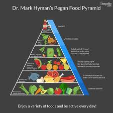 Diabetes Food Groups Chart Diabetes Food Pyramid Traditional Diet Vs Lchf Diet