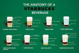 Matcha green tea latte image credit: Your Favorite Starbucks Drinks Dissected Starbucks Drinks Recipes Coffe Drinks Recipes Espresso Drinks