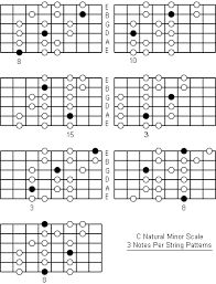 Minor Scale Pattern Delectable C Natural Minor Scale Note Information And Scale Diagrams For