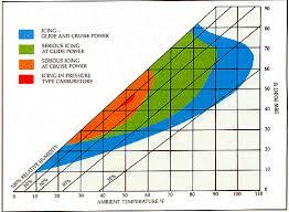 Carb Points Chart Carburetor Ice Rainier Flight Service Blog