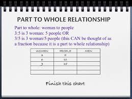 Part Part Whole Chart Ratios Part Part And Part Whole
