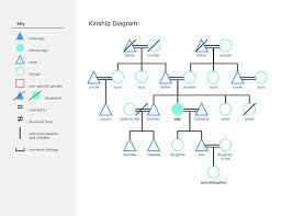 Family Tree Chart Online Diagram Wikipedia Family Tree Flow Chart Maker 1200px Article Creat