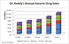Dr Reddy Technical Chart Emerging Market Health Care Prognosis Profitable Dr