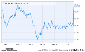 Thi Stock Chart Why Tim Hortons Thi Stock Is Gaining Today Thestreet