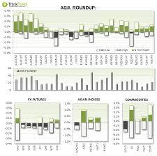 Eur Cad Investing Chart Eur Cad Seeks Buy Setups Investing Com