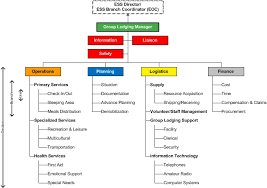 Igl Gl Org Structure Fully Expanded