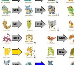 Pokemon Ruby Evolve List