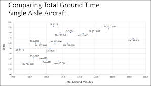 Sunwing 737 800 Seating Chart Total Ground Time A Key Operational Metric For Airlines