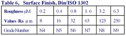 Ra Finish Chart Surface Finish Chart