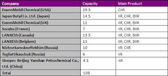 China Specialty Synthetic Rubber Industry Report 2010