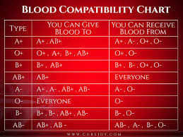 Heres A Chart To Show You What Blood Types Are Compatible