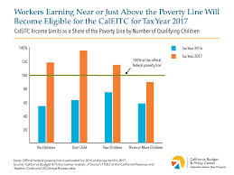 2016 Earned Income Credit Chart Expanded Caleitc Is A Major Advance For Working Families