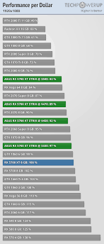 Asus Chart Asus Radeon Rx 5700 Xt Strix Oc Review Techpowerup
