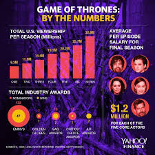 Game of thrones star confirms first bitcoin purchase to 2.7m followers. Game Of Thrones By The Numbers