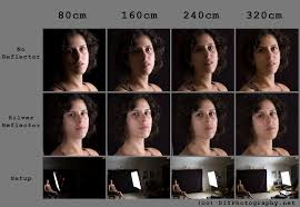 Different Sources Of Light In Photography Light Falloff Cheat Sheet Card Diy Photography