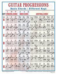Guitar Chord Combinations Chart Mini Laminated Guitar Progressions Chart