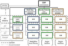 Figure 1 From Organizational Change In The U S Customs And