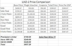 Uad Comparison Chart Uad 2 Price Breakdown Wtf Gearslutz