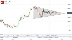 Usd Jpy Monthly Chart Risk Aversion Lifts Japanese Yen Usdjpy Hits Retracement