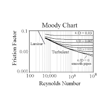 called the moody friction factor can be determined for known values of reynolds number and ε d from empirically derived charts and or equations