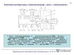 Презентация на тему Предзащита кандидатской диссертации Состав  4 3 Комплекс аппаратуры