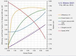 Motor Shaft Size Chart Ac Motor Shaft Load Calculation Electric Motors