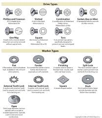 Screw Head Styles Chart Bolt Head Types Chart Best Picture Of Chart Anyimage Org