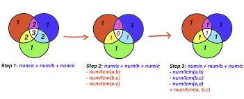 Venn Diagram Math Formula C Java Binary Search With Venn Diagram Explain Math