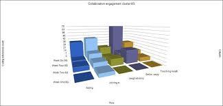 Chart Showing Increase 20 Chart Showing Increase In Principal Collaborative