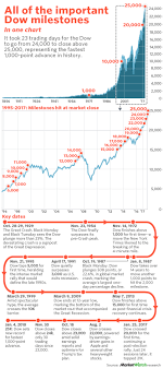 Dow Jones Chart For 2017 And 2018 All Of The Important Dow Milestones In One Chart Marketwatch