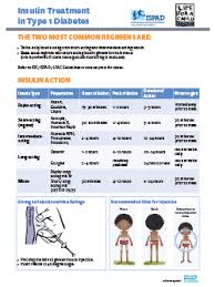 Child Diabetes Chart Education