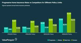 Progressive Insurance Quotes 39 Amazing Home Insurance Progressive Insurance Review Average Rates But
