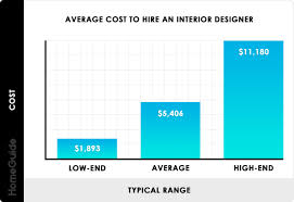 Entry Level Interior Design Salary In California 2020 Interior Designer Costs Charges Hourly Rates Fees