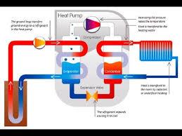 water source heat pump system diagram.  Source Water Source Heat Pump Design Manual Throughout System Diagram Y