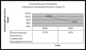 Экономика Производительность труда Курсовая работа Учил Нет  Вывод из графика и таблицы мы видим что производительность труда в 2005 году по отношению к 2003 году упала на 8% возможно это связано с увеличением