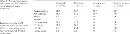 Rituxan Infusion Rate Chart Table 4 From Retrospective Chart Review Of Severe Infusion