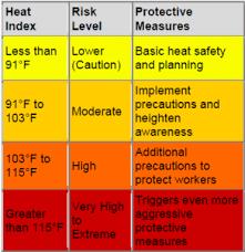Heat Index Chart Using The Heat Index To Protect Outdoor Workers From Heat