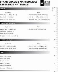 Problem Solving 8th Math Chart Staar Algebra Formula Chart