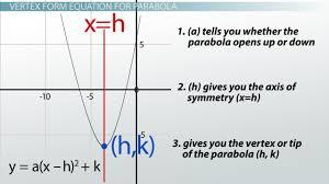 writing standard form equations for parabolas definition explanation lesson transcript study com
