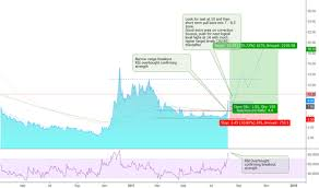 Amc Stock Price And Chart Lse Amc Tradingview Uk
