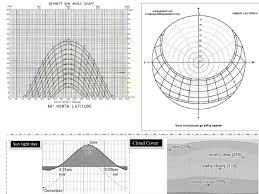 Bennett Sun Angle Chart For Ebeltoft Denmark N 56 19