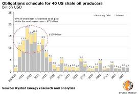 Rystad Energy Us Shale Bankruptcies Not Industry Wide