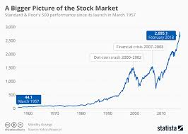 Stock Market Chart 2018 Chart A Bigger Picture Of The Stock Market Statista