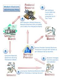 Ach Flow Chart Ach Automated Clearing House Check Handling Transfer