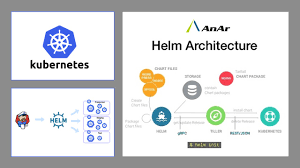 Helm Charts For Kubernetes Helm With Kubernetes How Can It Ease Out Deployments