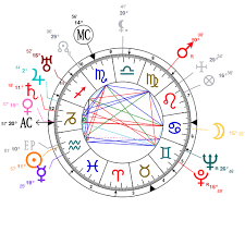 Astrology And Natal Chart Of Clark Gable Born On 1901 02 01
